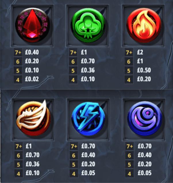 Elite of Evil Portal of Gold Slot Paytable