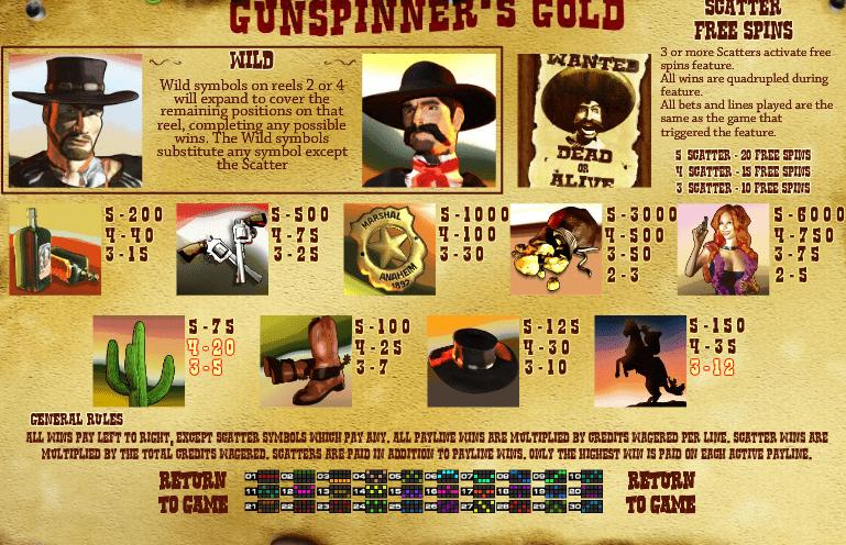 Gunspinner's Gold Slot Paytable