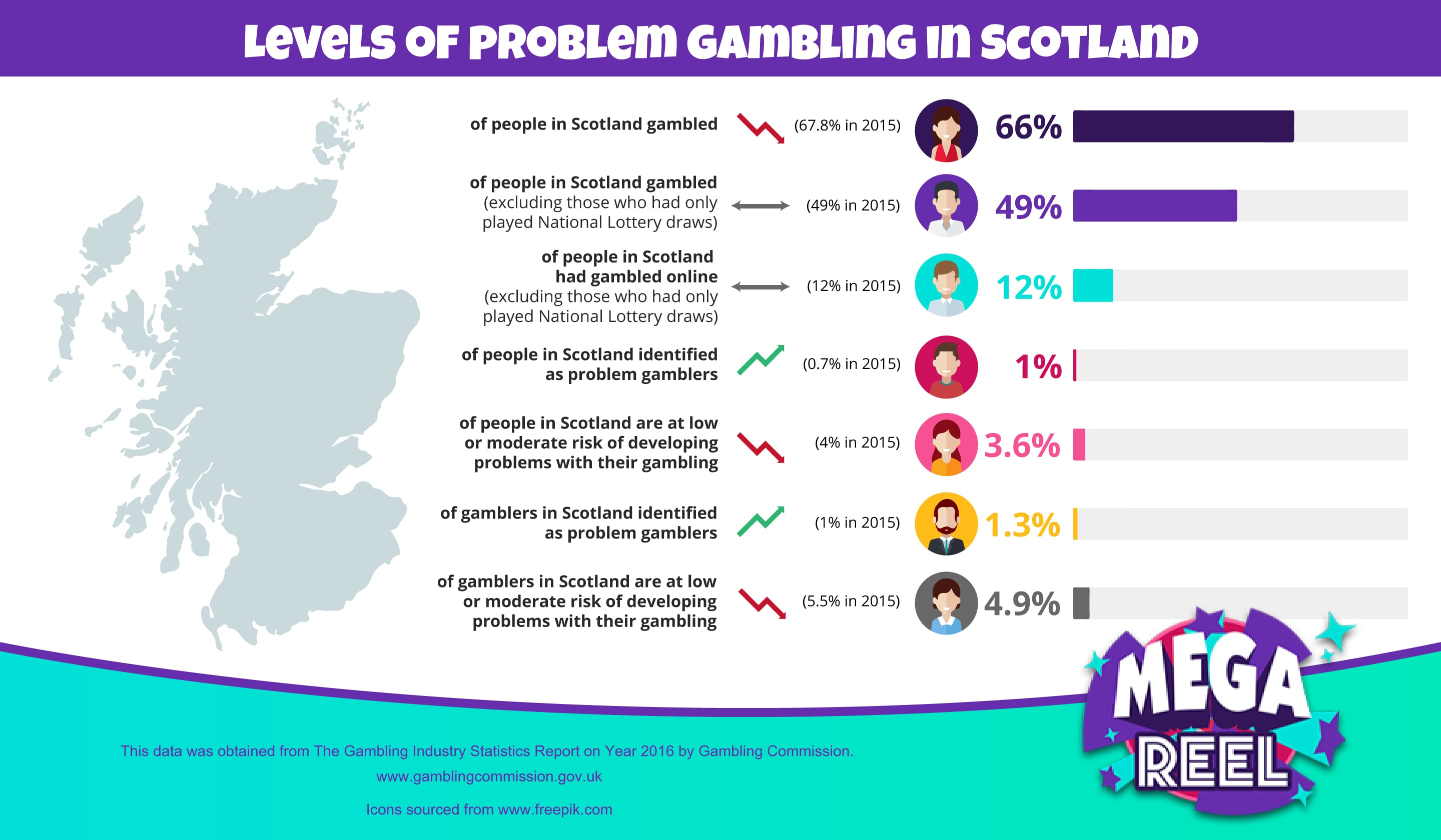 Problem Gambling in Scotland