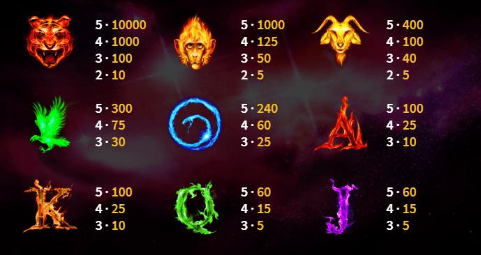 Cosmic Reels Symbols