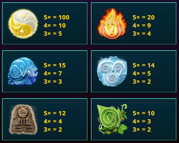 Elementium Spin 16 Paytable