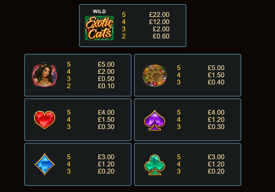 Exotic Cats Paytables