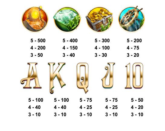 Kraken Conquest Slot Paytable