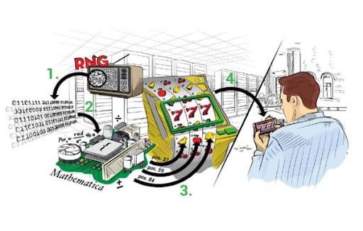 Online Slot Mechanics