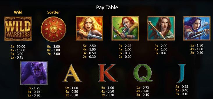 Wild Warriors Paytable