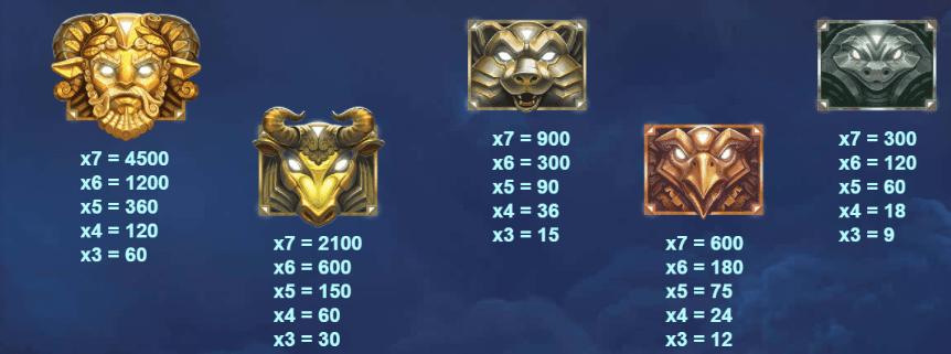 Zeus Lightning Slot Symbols